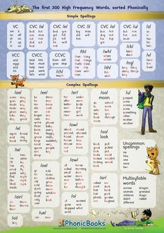 Phonic High Frequency Word Chart – Phonic Books – reading – Home Recipe Phonics Sounds Chart, Phonics Chart, Phonics Blends, Phonics Rules, Phonics Books, Spelling Rules, Phonics Lessons, Phonics Reading, Spelling Activities