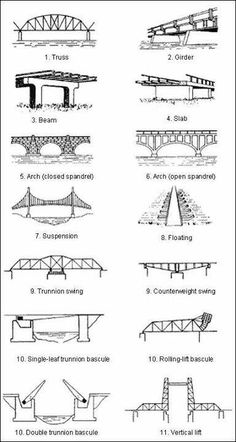 Compression and tension forces on four different types of bridges ...