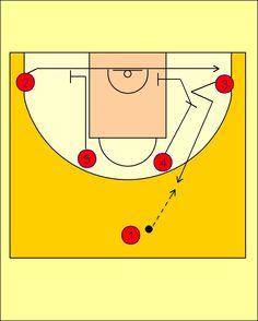 Pick'n'Roll. Baloncesto; táctica y entrenamiento.: Movimiento Cuernos-Carretón CSKA Moscow