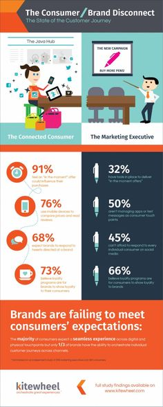 Infografic Disconnect Brands Consumers