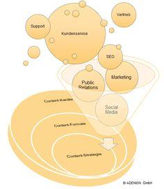 Sind Content Marketing und Native Advertising eine Bedrohung für die PR-Branche?