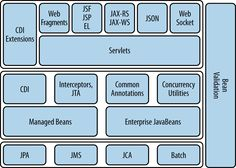 The Java EE stack
