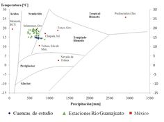 Martínez-Arredondo, J. C., Jofre Meléndez, R., Ortega Chávez, V. M., & Ramos Arroyo, Y. R. (2015). Descripción de la variabilidad climática normal (1951-2010) en la cuenca del río Guanajuato, centro de México [Figura 6]. Acta Universitaria, 25(6), 31-47. doi: 10.15174/au.2015.799