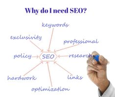 Why does my business need a website and why does the website Need SEO Services? Amazing and affordable website packages from the Website and graphic designing specialists.