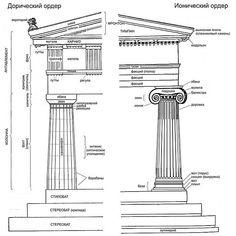 Схема дорического и ионического ордеров, названия элементов профилей