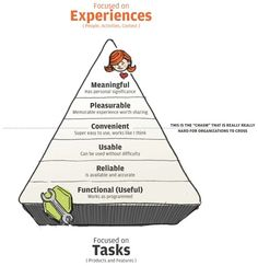 Focused on experiences, not tasks