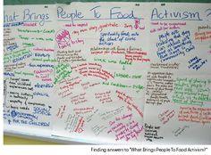 Brainstorming & Flip Chart: A perfect Team!