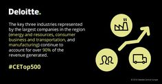 The key three industries represented by the largest companies in the region (#energy and #resources, consumer #business and #transportation, and #manufacturing) continue to account for over 90 % of the revenue generated.  #CETop500 #Deloitte #CentralEurope #CE