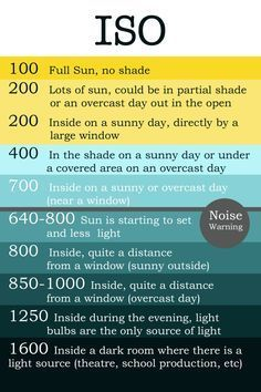 photography tips canon cheat sheets - fotografie tipps canon spickzettel photography tips canon cheat sheets - Photographers canon photography tips. How To Use canon photography tips. Eos Rebel canon photography tips 706924472744310164 Photography Settings, Dslr Photography Tips, Photography Cheat Sheets, Photography Lessons, Photography For Beginners, Photography Business, Light Photography, Photography Tutorials, Digital Photography