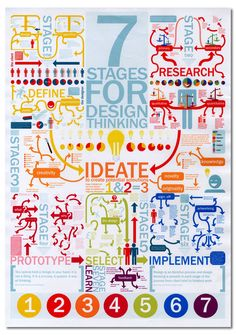 Design Thinking Posters - 7 stages for design thinking #design #designthinking