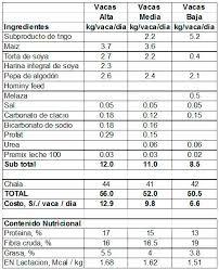 Resultado de imagen para concentrado para vacas lecheras colombia