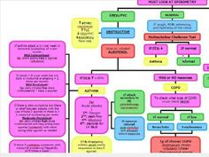 Obstructive vs Restrictive Lung Disease: Diagnosis and Management