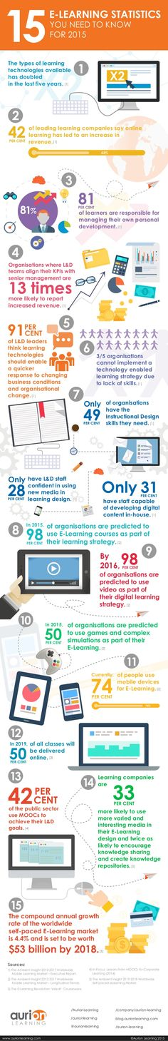 15 eLearning Statistics You Need to Know for 2015 Infographic - http://elearninginfographics.com/15-elearning-statistics-need-know-2015-infographic/