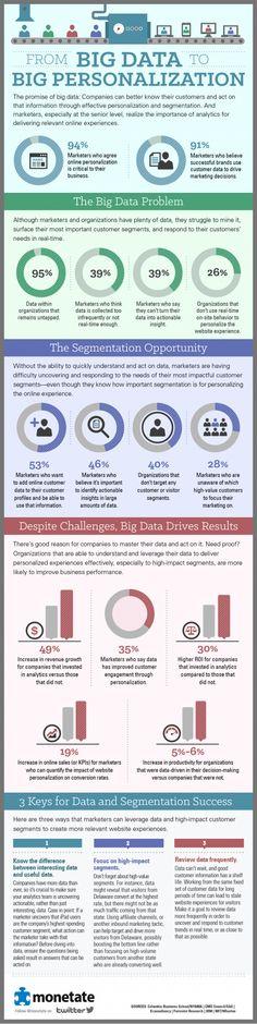 Big data : 95% des entreprises n'utilisent pas leurs données