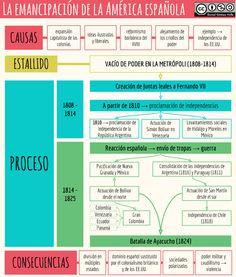 La emancipación de la América española South American History, Historia Universal, Spanish English, Mystery Of History, Spanish Language Learning, Study Skills, World History, Did You Know, Knowing You