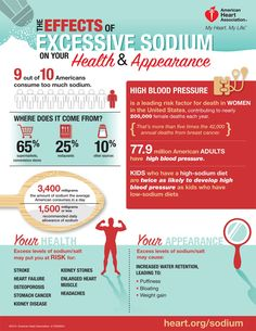 Excess Sodium: Its impact on your health and appearance! -- heart.org