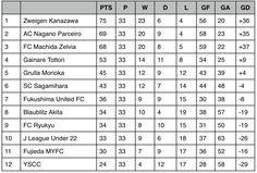 J3 League Table