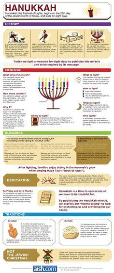 Info graphic about Hanukah. www.Aish.com