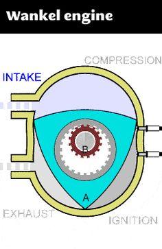 Gif-how-things-work-Wankel-engine