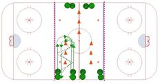 This setup allows for three passing stations in the neutral zone. This setup allows 6 players to go at the same time. Dek Hockey, Hockey Drills, Hockey Training, Station 1, Neutral, Ice, Chalkboard, Ice Cream