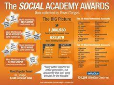 Social Media, Infographic List#SocialGrow #SocialGrowMewww.socialgrow.me - Revlutionizing the Micro-Gig Marketplace.