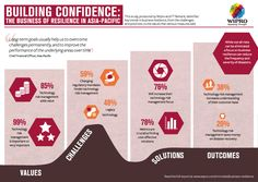 BUILDING CONFIDENCE : THE BUSINESS OF RESILIENCE IN ASIA-PACIFIC.      This study produced by Wipro and FT Remark. Identifies key trends in business resilience, from the challenges and priorities, to the values that various measures add. In this report, we seek to identify how businesses in the Asia-Pacific region are building resilience.