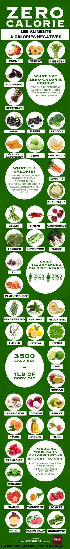 Les aliments à calories négatives