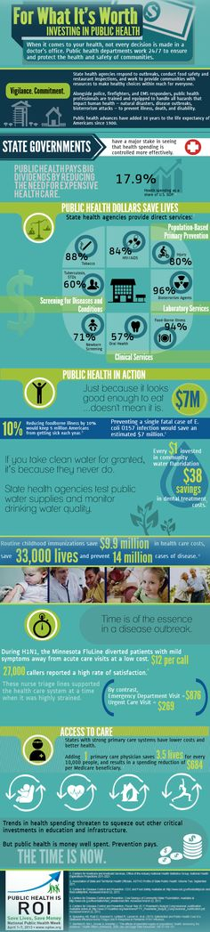 #NPHW Infographic Winner: For what it's worth - Investing in public health