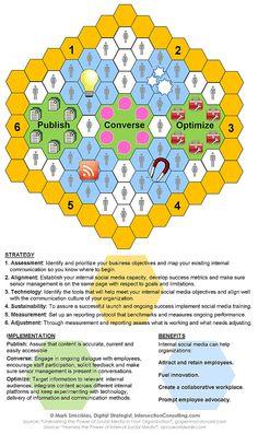 Ecosistema de las Redes Sociales