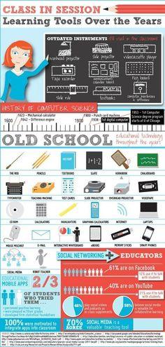 """Infographie de l'histoire de la technologie de l'éducation (ou du """"comment ces outils - pourtant merveilleux - nous ont fait perdre le fil """"...)"""