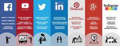 DATOS DE INTERÉS: FUNCIÓN DE CADA RED SOCIAL. Invertir en Redes Sociales