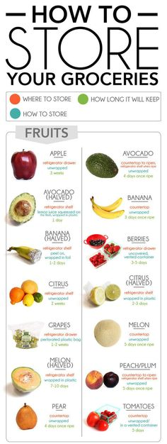 If there's produce you're unsure about, here's how long it all will keep, plus where you should store it. | 29 Ways To Make Your Kitchen Cleaner Than It's Ever Been
