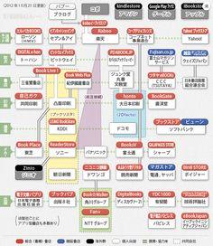プラットフォームを巡る業界地図