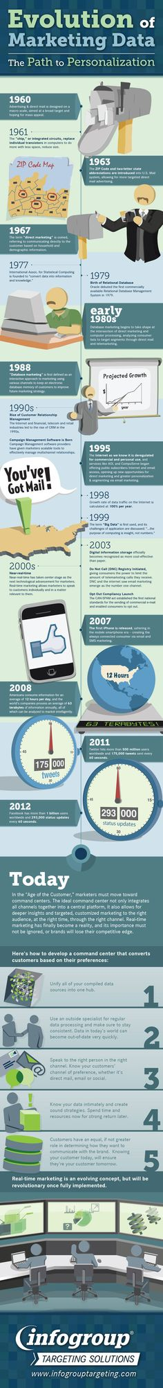 Evolution Of Marketing From 1960 To What We Know Today #infographic