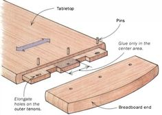 Understanding Wood Movement | Lessons/Guides | Wood Workers