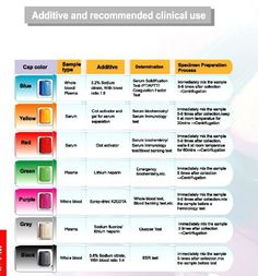 8 Best Extras Images Medical Assistant Chart Medical Laboratory