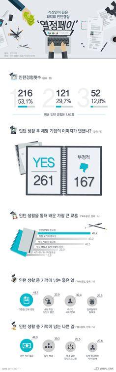 직장인 꼽은 인턴 경험 최악은 '열정페이' [인포그래픽] #Pay / #Infographic ⓒ 비주얼다이브 무단 복사·전재·재배포 금지 Ppt Design, Layout Design, Graphic Design, Korea Design, Information Design, Data Visualization, Banner Design, Chart, News Letters