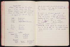 Virginia Woolf attended lectures in history, German, Greek, and Latin at King's College, London, and educated herself by reading her father's large, unexpurgated library, and by studying languages. Lessons in Greek, Latin, German, French, Italian, and Russian occupied her intermittently for most of her life. This manuscript book of notes and exercises in Italian is from the period of Woolf's first attempt at the language.