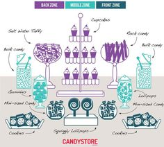 If you're new to building a candy buffet, you may be intimidated by the prospect of building one yourself. Don't be. The main reason people give up on having a candy buffet at their event is not money, it's fear*. The solution to removing that fear is here. With one tip, we can soothe this savage beast. Read on to see the best tips for creating your own custom candy bar: http://www.sugaredproductions.com/blog/size-matters-with-candy-buffets/