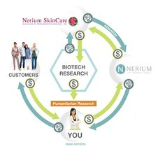 30% of Nerium's profits go right back into Nerium's biotech department. Working on a cure for skin cancer!