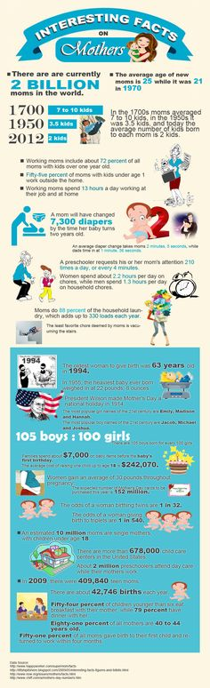 How many diapers have you changed?...Interesting Facts on Mothers