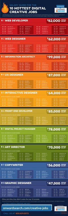 Much Money Can You Make Working in Digital? [CHART] Looking for a job? Check out this salary guide for the 10 hottest creative digitalLooking for a job? Check out this salary guide for the 10 hottest creative digital Marketing Digital, Online Marketing, Digital Jobs, Digital Media, Cv Curriculum Vitae, Cv Inspiration, Career Exploration, Creative Jobs, Creative People