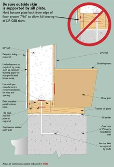 This foundation/floor/SIP wall detail shows the recommended way to support the SIP wall panel at the sill plate Sip House, Sips Panels, New House Construction, Structural Insulated Panels, Passive House, Solar House, Exterior Siding, Trailer, Shipping Container Homes