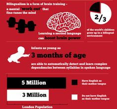 Bilingualism - At-Home Speech Therapy