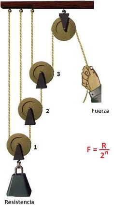 Mechanical Power, Mechanical Design, Engineering Technology, Mechanical Engineering, Pully System, Physics Formulas, Block And Tackle, Garage Tools, Simple Machines