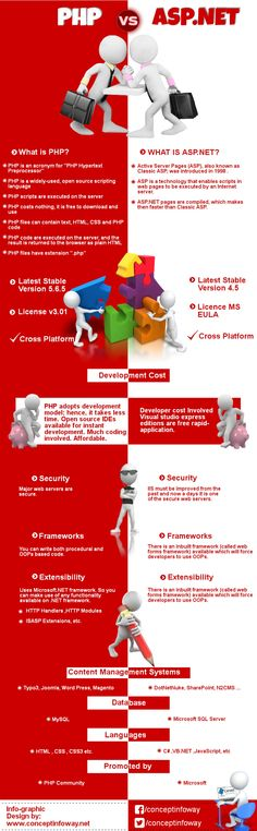 PHP VS ASP.NET Infographic
