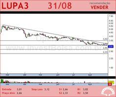 LUPATECH - LUPA3 - 31/08/2012 #LUPA3 #analises #bovespa