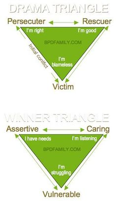 """On Friday, I introduced the Drama Triangle. Today, you are being introduced to the """"Winner Triangle."""" The Winning Triangle was developed by Acey Choy M. Therapy Tools, Art Therapy, Drama Triangle, Therapy Worksheets, Family Therapy, Mental And Emotional Health, Psychology Facts, Coping Skills, The Victim"""