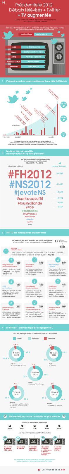 Présidentielle 2012 : Débats télévisés + Twitter = TV augmentée