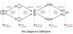 The 5 Stages of a LEAN Sprint. There are five stages to running a LEAN Sprint. These stages are modeled after the align-diverge-converge technique, developed at IDEO, for fighting group think while enabling original thinking.
